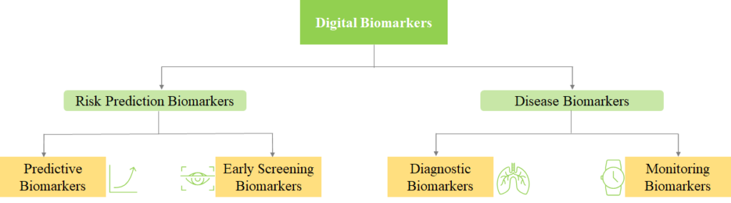 digital-biomarkers-types-of-biomarkers