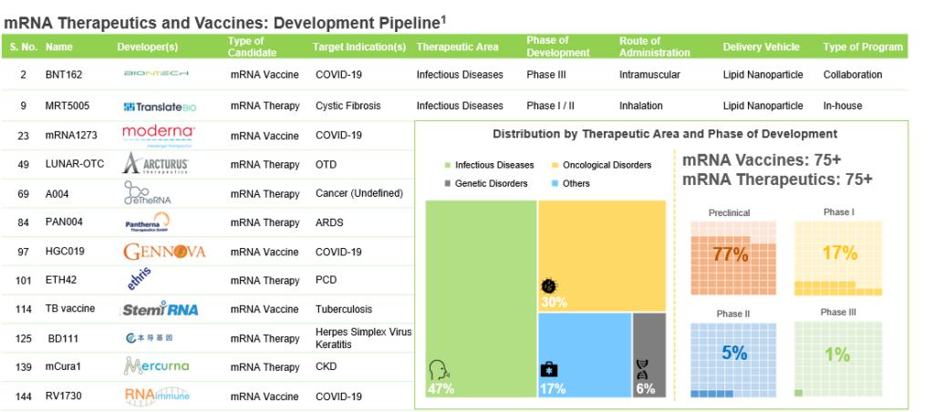mRNA therapeutics - development pipeline
