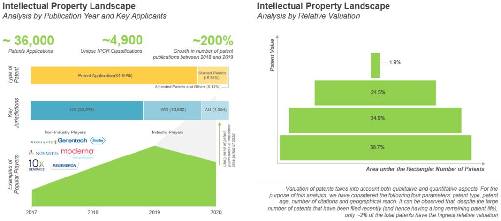 mRNA Therapeutics - intellectual property landscape