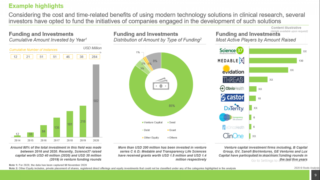 virtual-clinical-trials-funding-and-investments