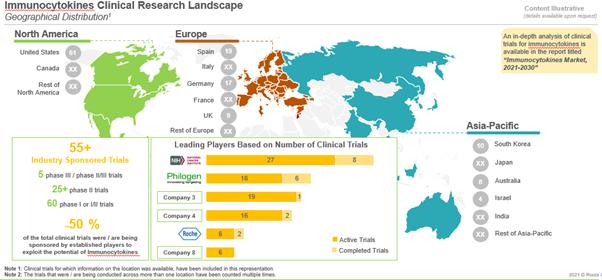Immunocytokines - clinical research landscape