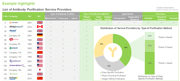 A Deeper Look into Service Providers Landscape