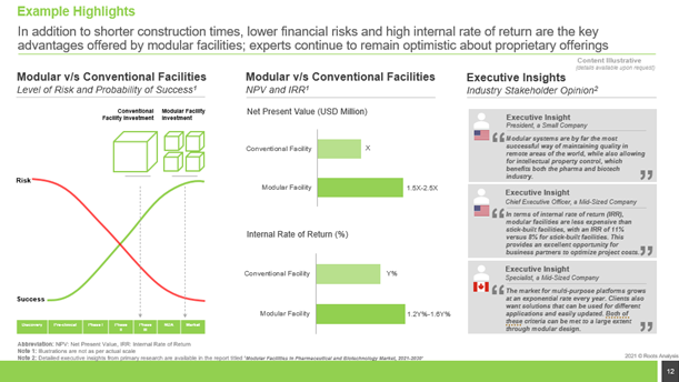 Future Evolution of Modular Facilities Market