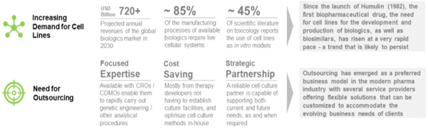 Players Offering Cell Line Development and Characterization Services