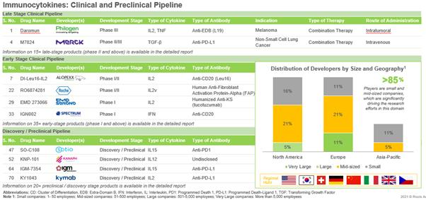 immunocytokines pipeline