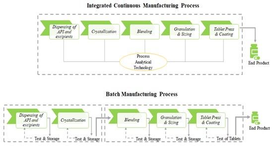 BRINGING TO LIGHT THE CONTINUOUS MANUFACTURING EQUIPMENT PROVIDERS