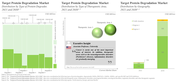 North America is likely to contribute majorly (58%) in the targeted protein degradation