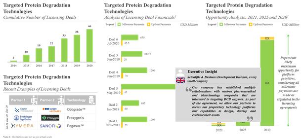 Target Protein Degradation- Transformative Approach
