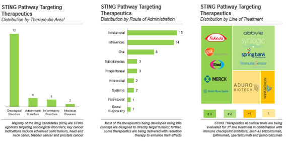 24 unique technologies targeting the STING pathway