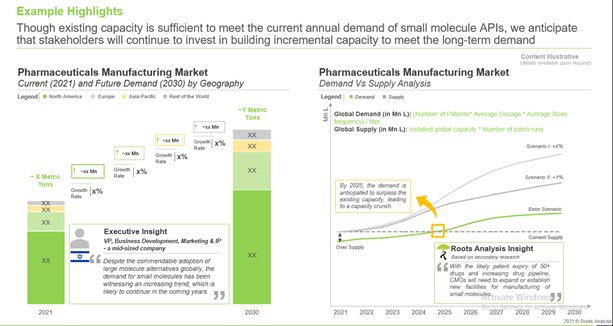 The rising demand of small molecules is believed to drive the increase in production capacity