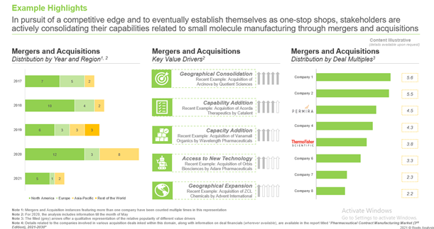 The pharmaceutical CMO domain has witnessed 70+ merger and acquisition agreements