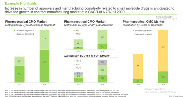 The Pharmaceutical Contract Manufacturing Market is anticipated to grow at a CAGR of 6.7%