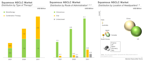Apparent Squamous Non-Small Cell Lung Cancer Market Growth