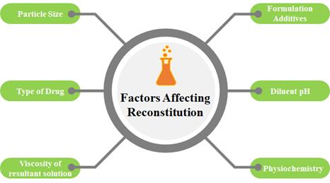 Factors Affecting Drug Reconstitution