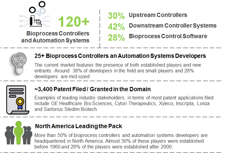 KEY FACTS ABOUT BIOPROCESS CONTROLLERS AND AUTOMATION SYSTEMS MARKET