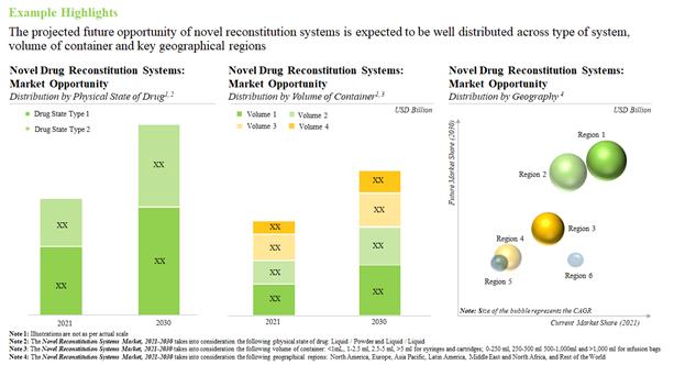 Future Evolution of Novel Drug Reconstitution Systems Market