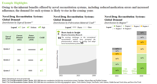 What is the Current Demand for Novel Drug Reconstitution Systems (in terms of number of units)?
