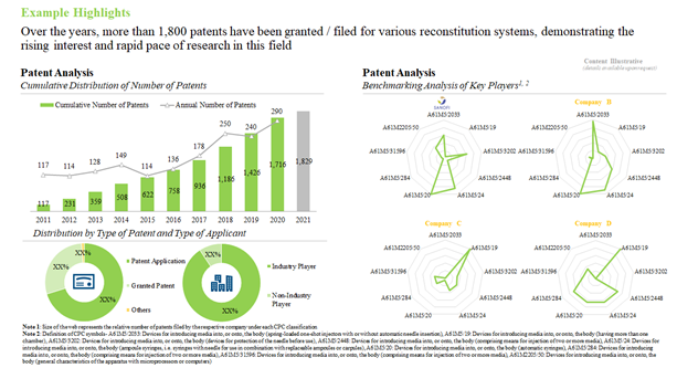 High Number of Patents are Suggestive of the Widespread Research in this Domain