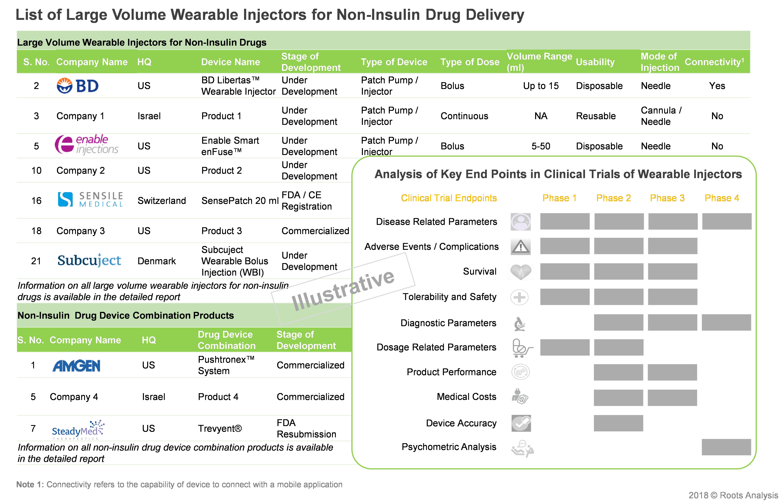 novel drug delivery system - service providers