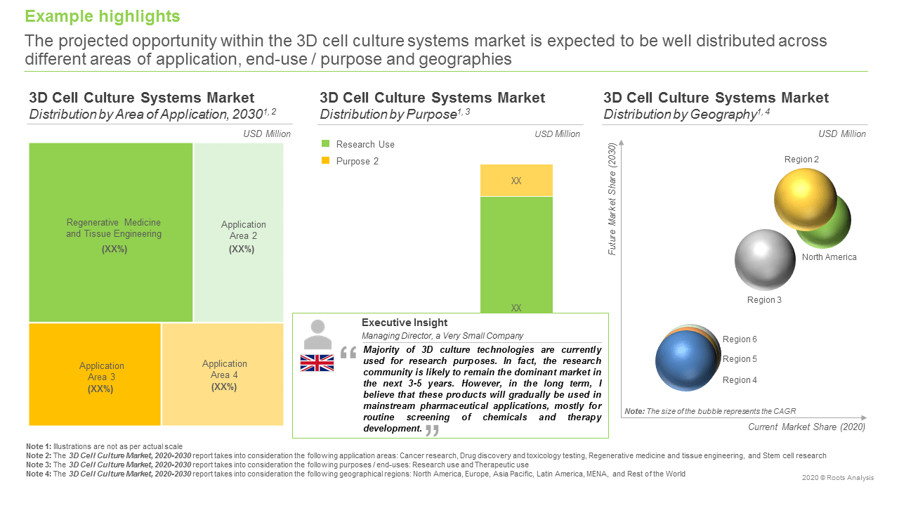 3D-Cell-Culture-Market-Distribution-by-Geography