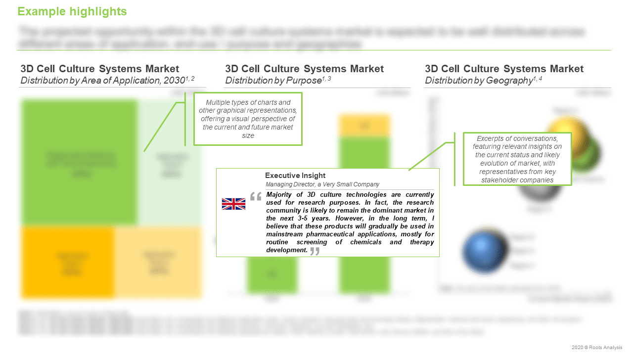 3D-Cell-Culture-Market-Distribution-by-Purpose