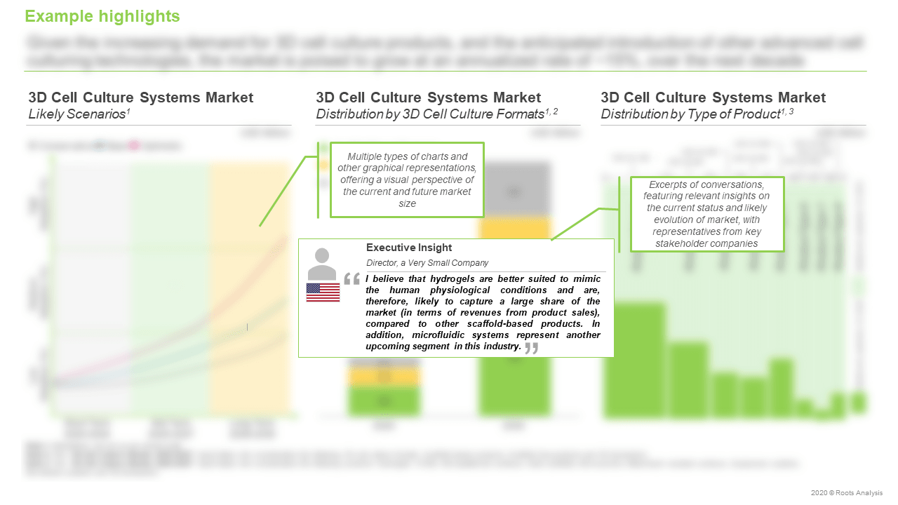 3D-Cell-Culture-Market-Likely-Scenarios