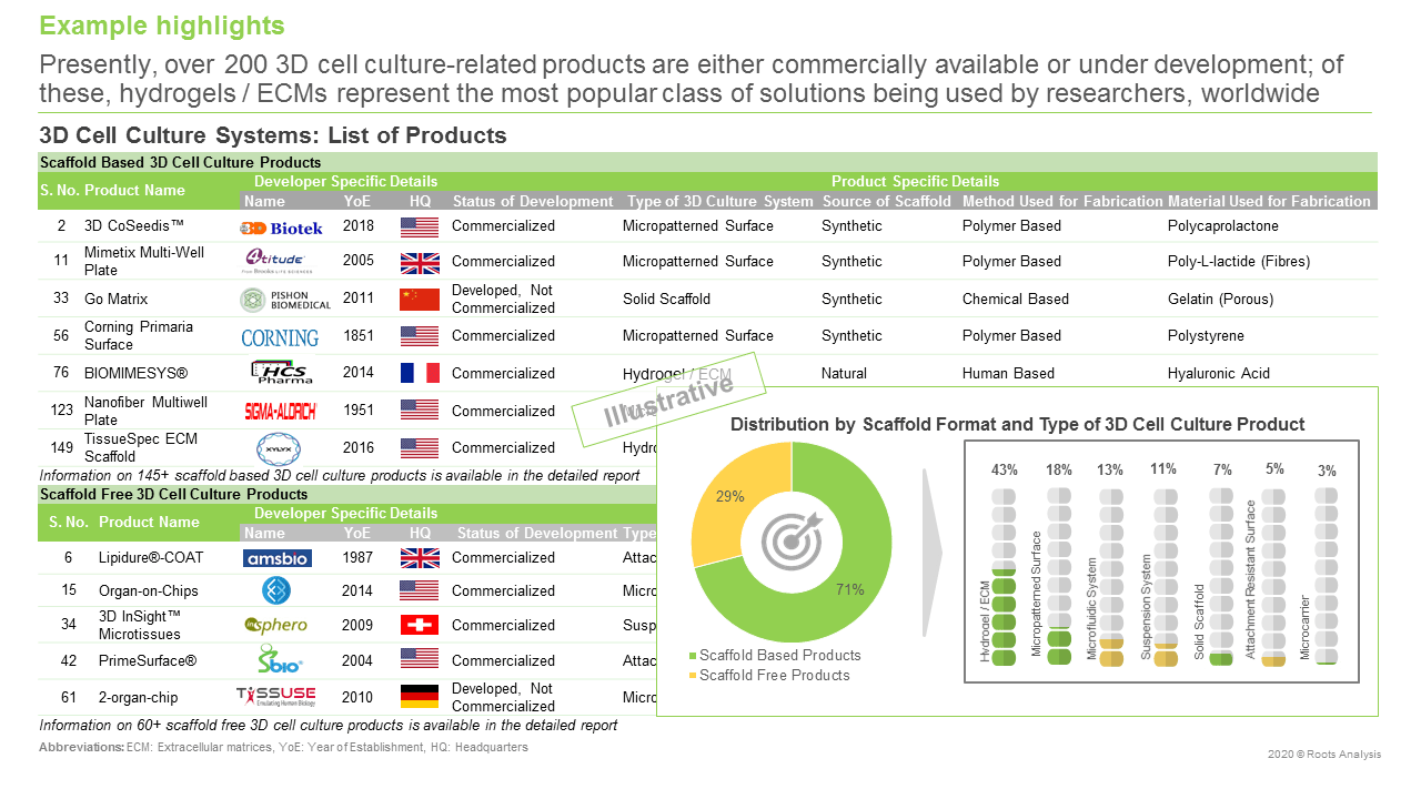 3D-Cell-Culture-Market-List-Of-Products
