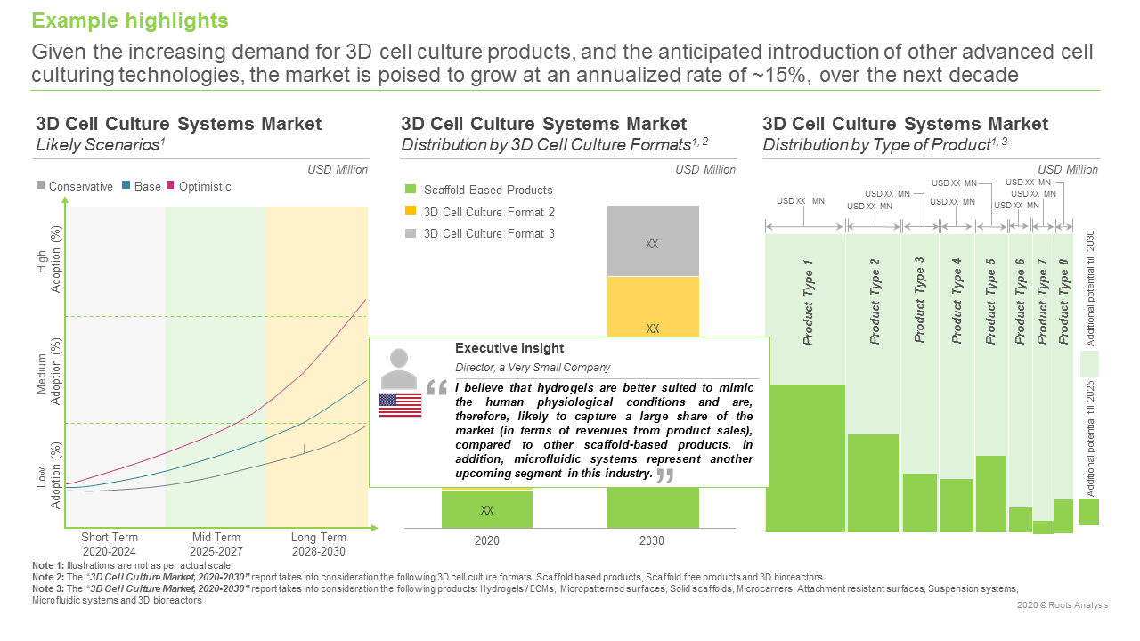 3D-Cell-Culture-Market-Market-Forcast