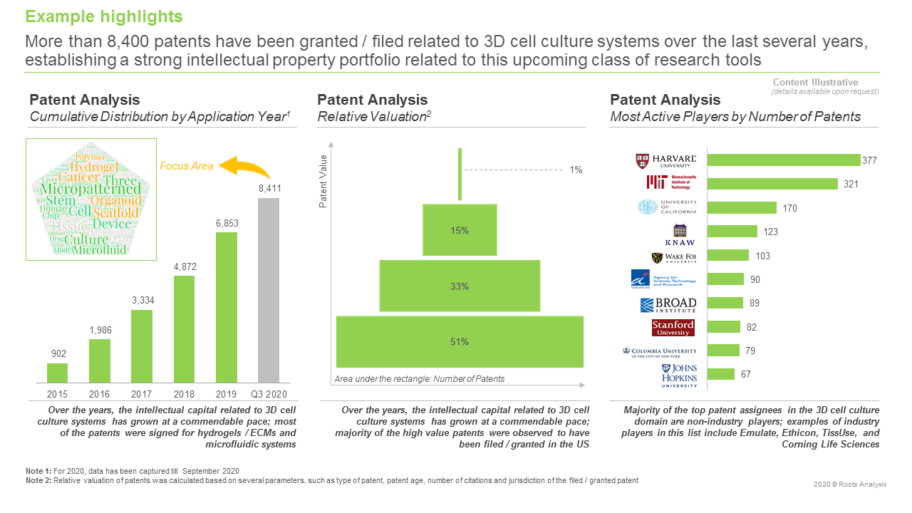 3D-Cell-Culture-Market-Patent-Analysis