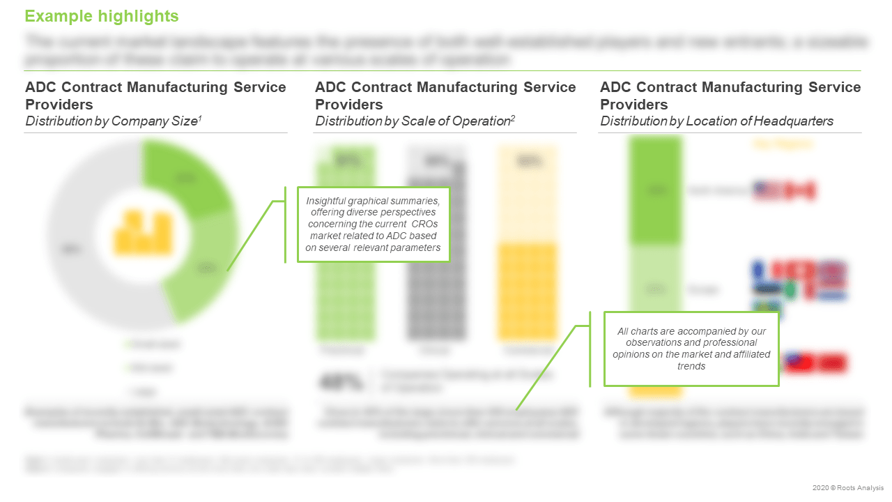 ADC-Contract-Manufacturing-Market-Distribution-by-Company-Size