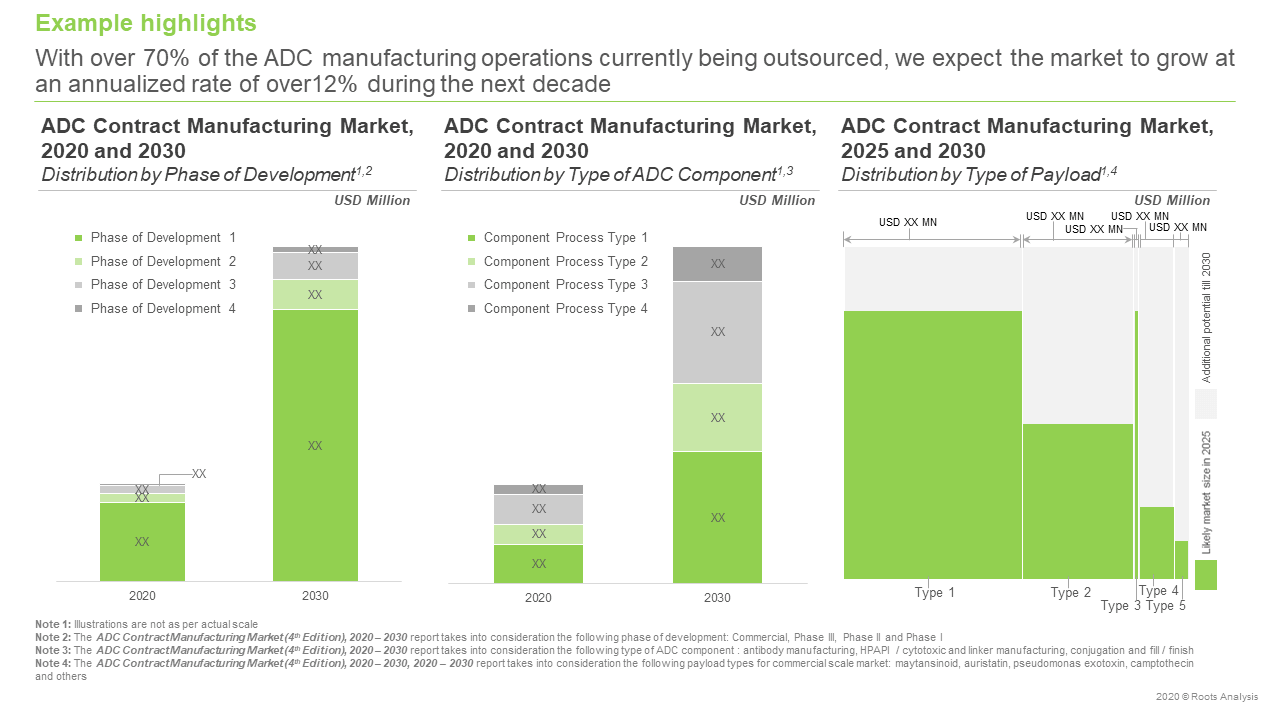 ADC-Contract-Manufacturing-Market-Forecast
