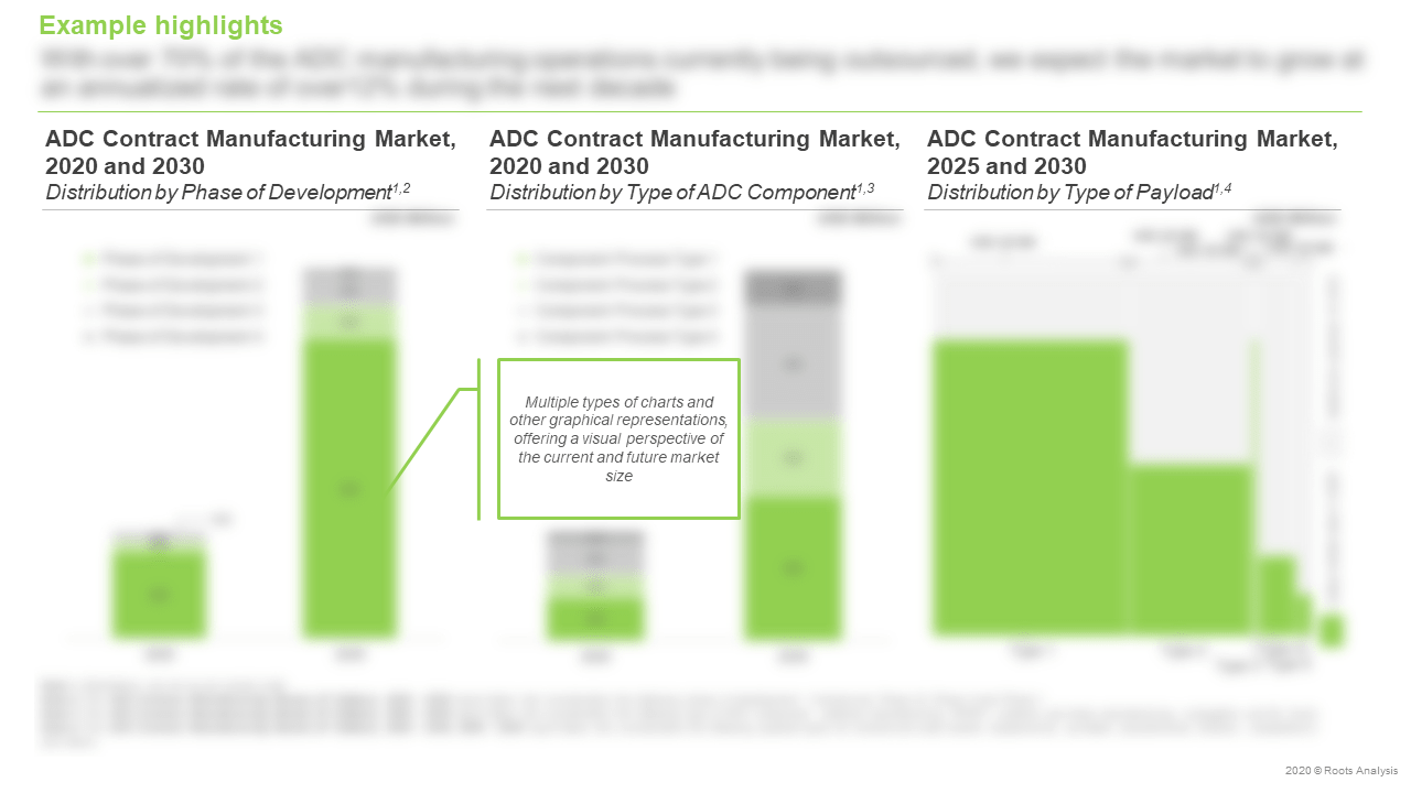 ADC-Contract-Manufacturing-Market-Future-Forecast