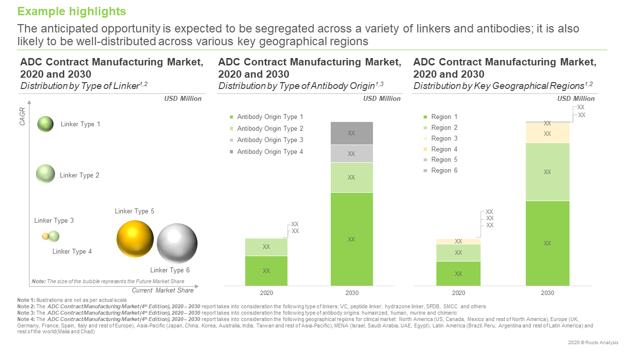 ADC-Contract-Manufacturing-Market-Opportunity