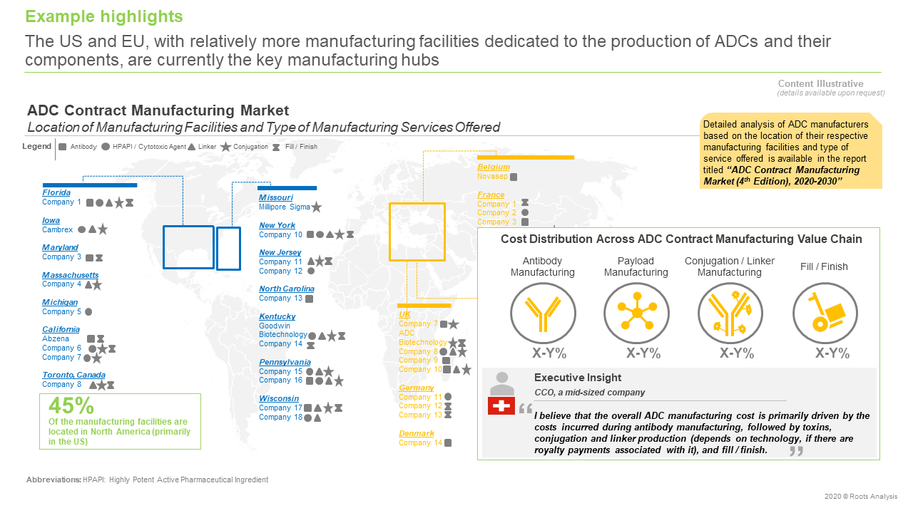 ADC-Contract-Manufacturing-Market-key-manufacturing-hubs