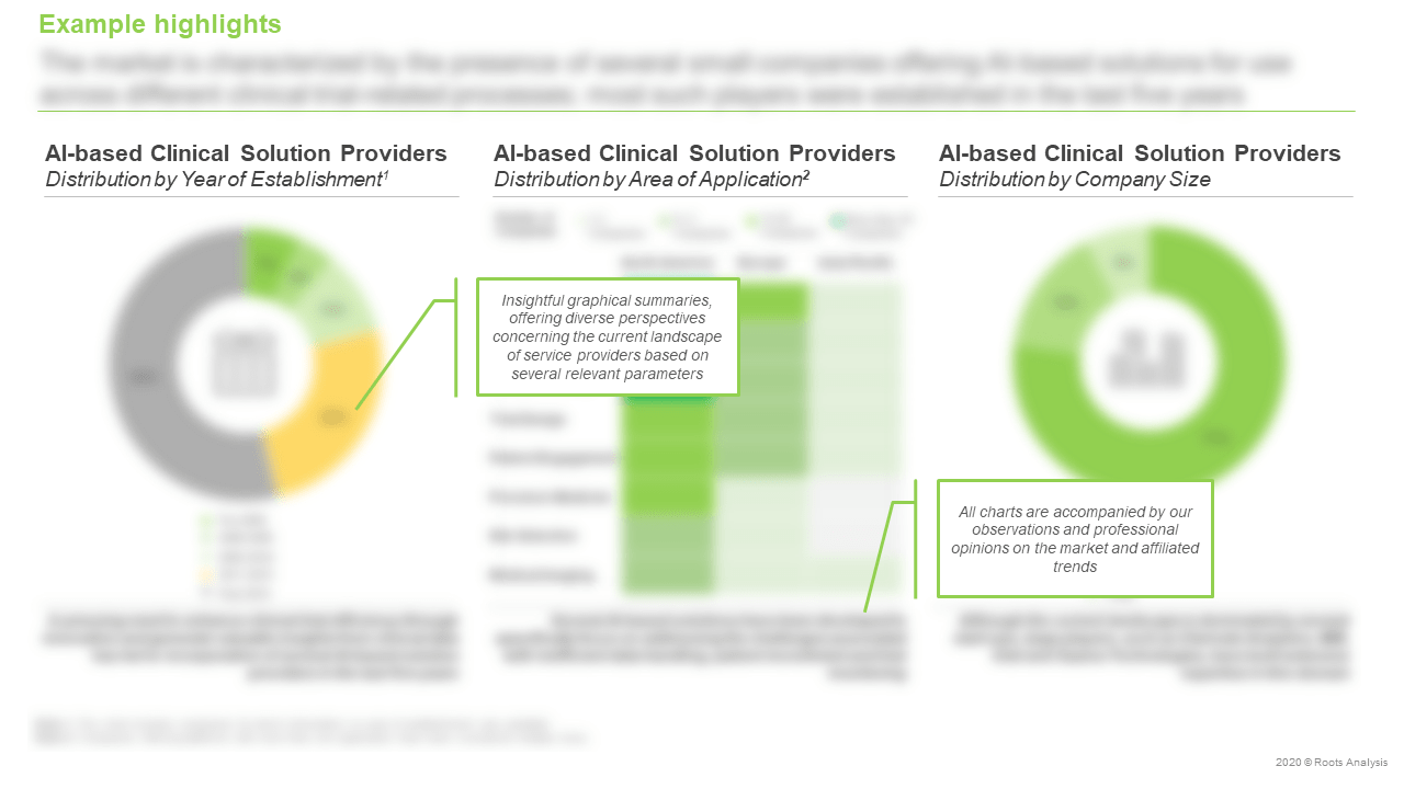 AI-based-Clinical-Trial-Solution-Providers-Market-Distribution-by-Year-of-Establishment