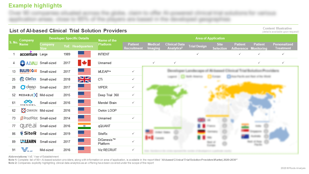 AI-based-Clinical-Trial-Solution-Providers-Market-List-of-AI-based-Clinical-Trial-Solution-Providers