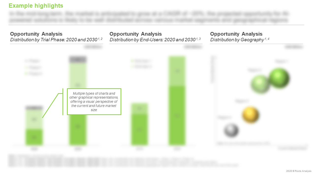 AI-based-Clinical-Trial-Solution-Providers-Market-Opportunity