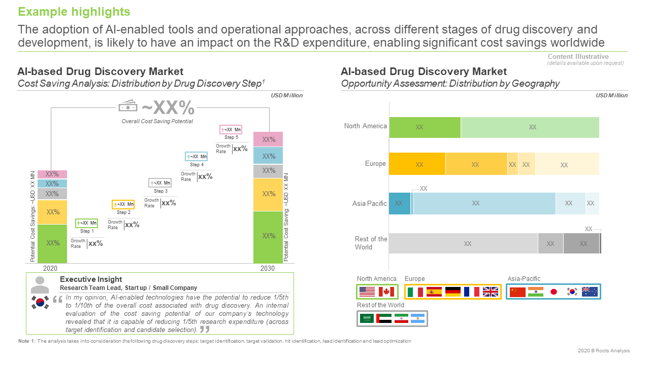 AI-based-Drug-Discovery-Market-Distribution-By-Geography
