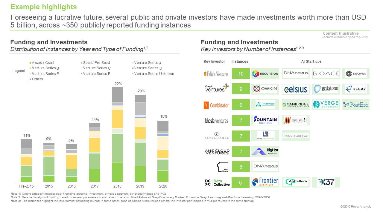 AI-based-Drug-Discovery-Market-Distribution-By-Type-Of-Funding