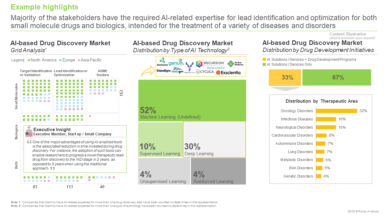 AI-based-Drug-Discovery-Market-Grid-Analysis