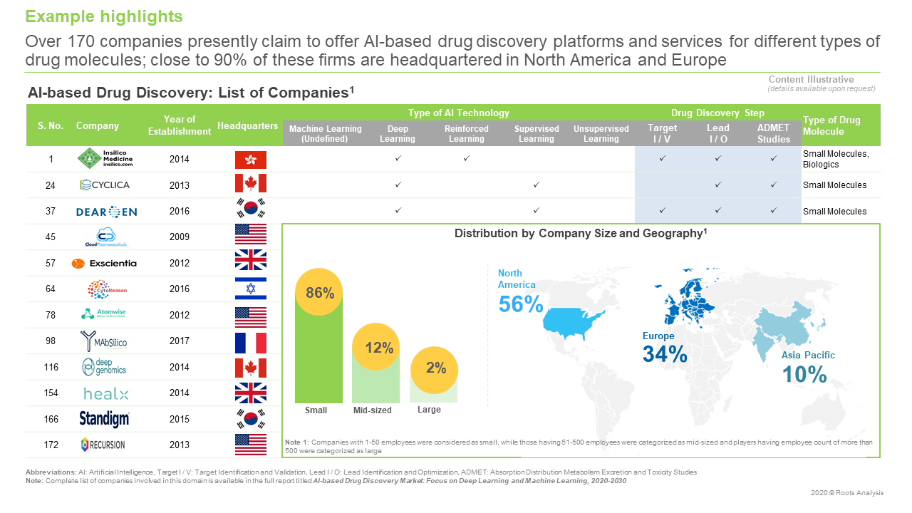 AI-based-Drug-Discovery-Market-List-Of-Companies