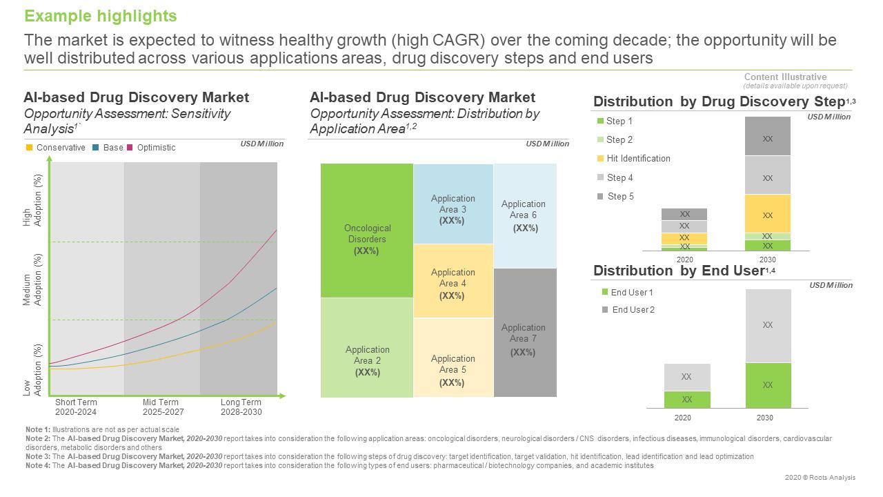 AI-based-Drug-Discovery-Market-Market-Forcast