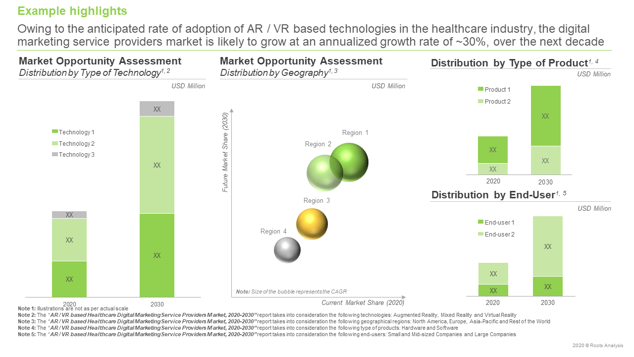 AR-VR-based-Healthcare-Digital-Marketing-Market-Opportunity-Assessment