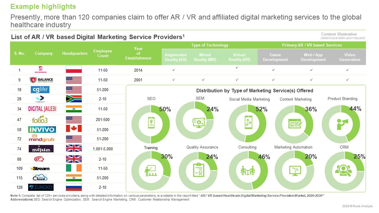 AR-VR-based-Healthcare-Digital-Marketing-Service-Providers
