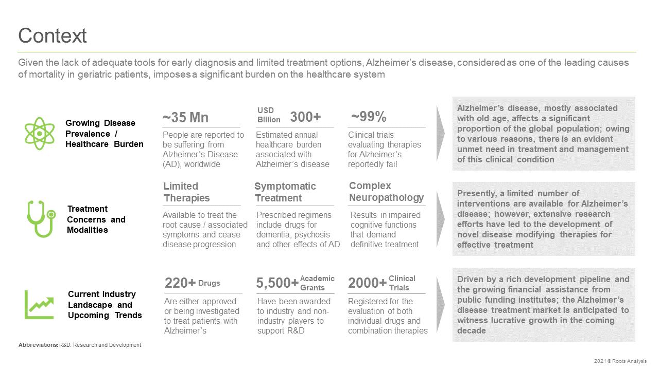 zheimers-Disease-Market-Context