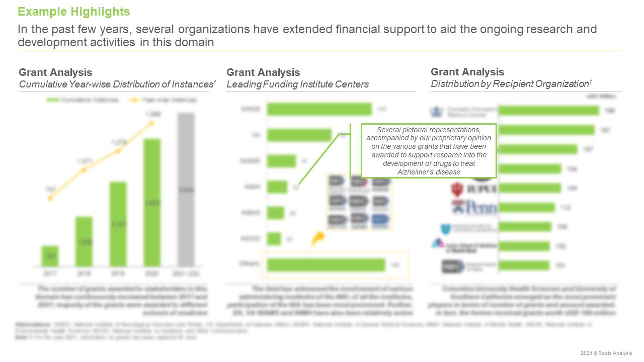 zheimers-Disease-Market-Grant-Analysis