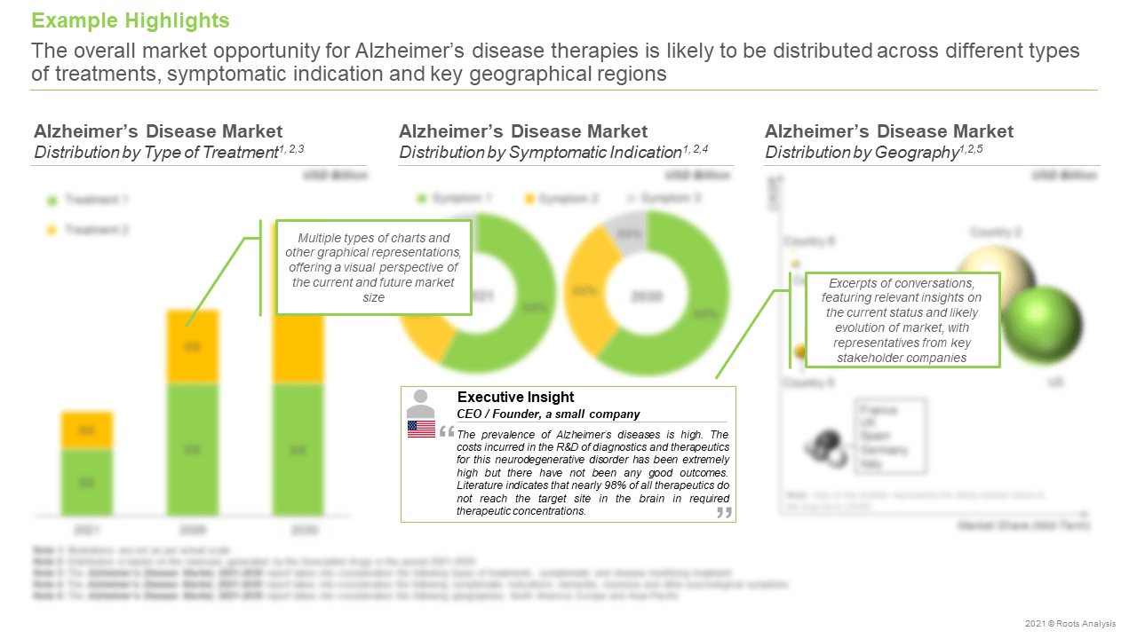 heimers-Disease-Market-Opportunity
