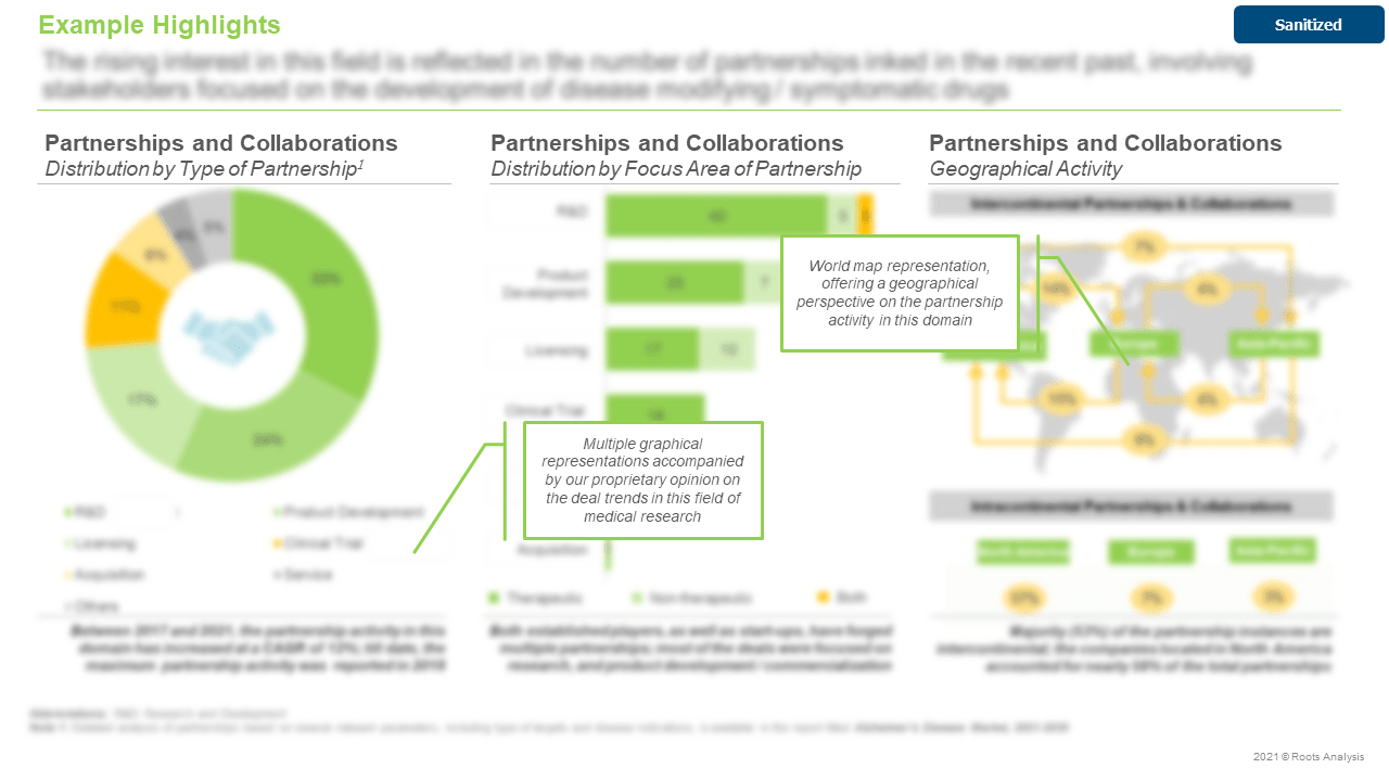 Alzheimers-Disease-Market-Partnerships-and-Collaborations