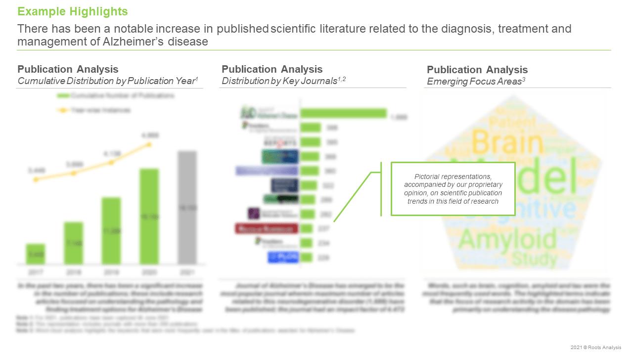 Alzheimers-Disease-Market-Publication-Analysis