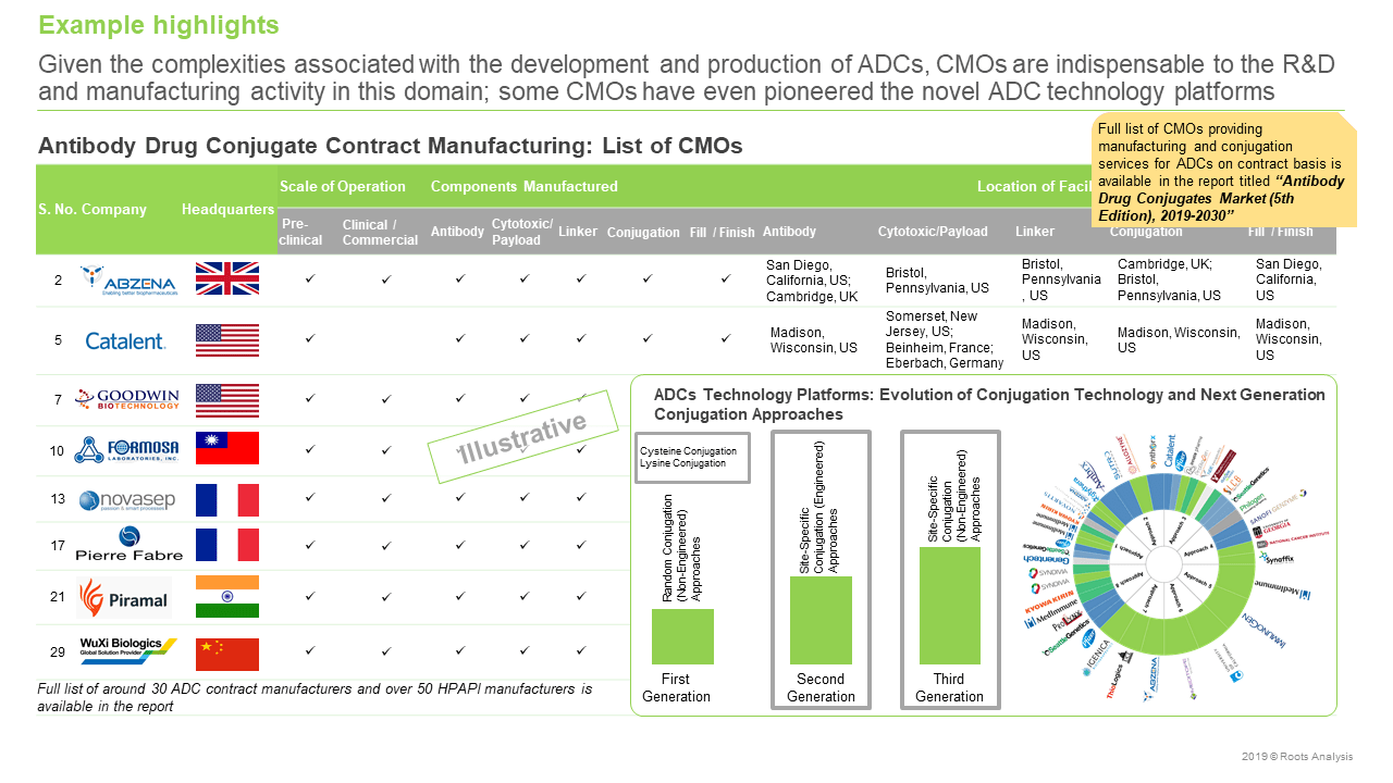 Antibody Drug Conjugates Market CMOs